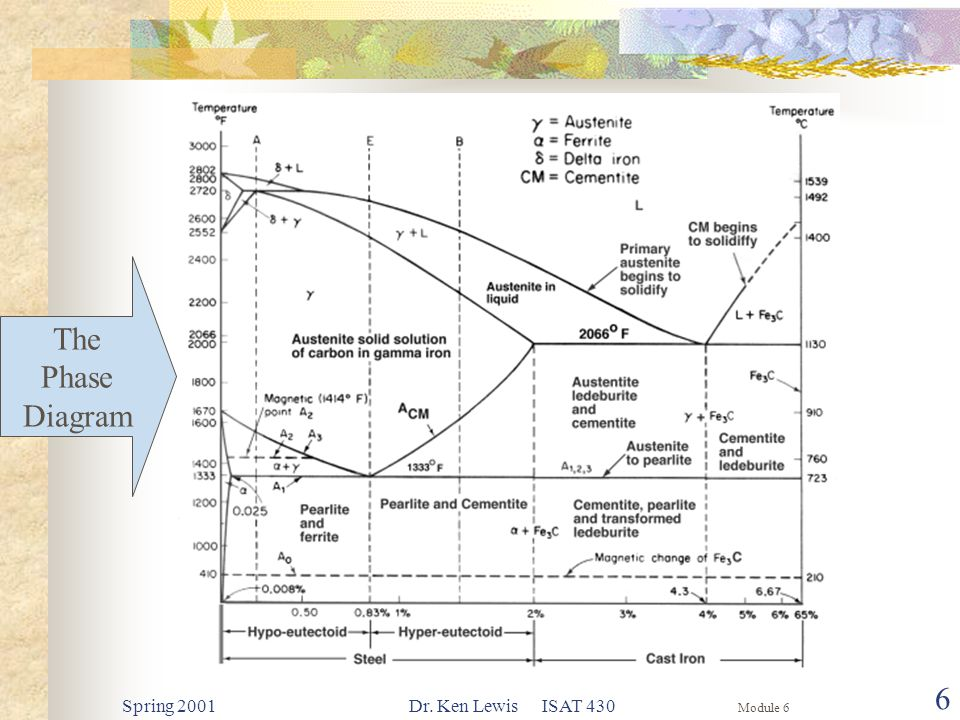 Module 6 Spring 2001Dr. Ken Lewis ISAT 430 6 The Phase Diagram