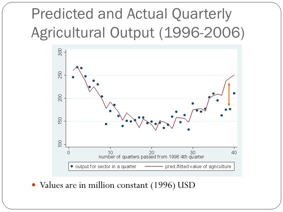 Predicted and Actual Quarterly Agricultural Output (1996-2006) Values are in million constant (1996) USD