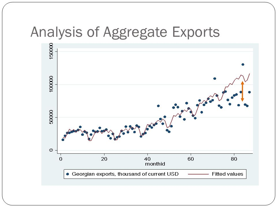 Analysis of Aggregate Exports