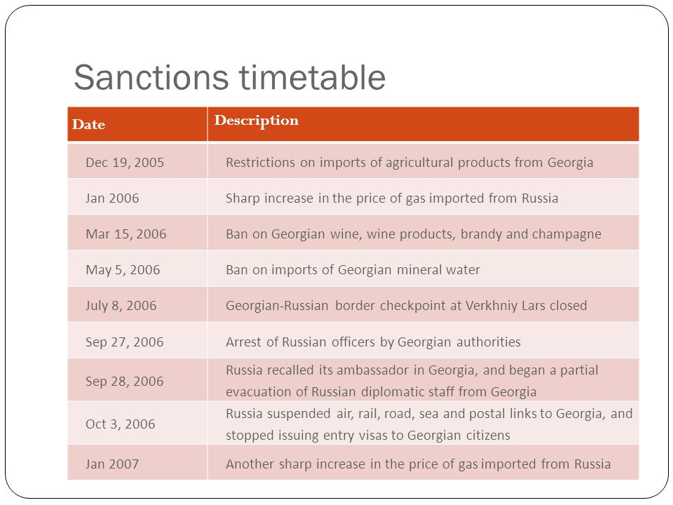 Sanctions timetable Date Description Dec 19, 2005Restrictions on imports of agricultural products from Georgia Jan 2006Sharp increase in the price of gas imported from Russia Mar 15, 2006Ban on Georgian wine, wine products, brandy and champagne May 5, 2006Ban on imports of Georgian mineral water July 8, 2006Georgian-Russian border checkpoint at Verkhniy Lars closed Sep 27, 2006Arrest of Russian officers by Georgian authorities Sep 28, 2006 Russia recalled its ambassador in Georgia, and began a partial evacuation of Russian diplomatic staff from Georgia Oct 3, 2006 Russia suspended air, rail, road, sea and postal links to Georgia, and stopped issuing entry visas to Georgian citizens Jan 2007Another sharp increase in the price of gas imported from Russia