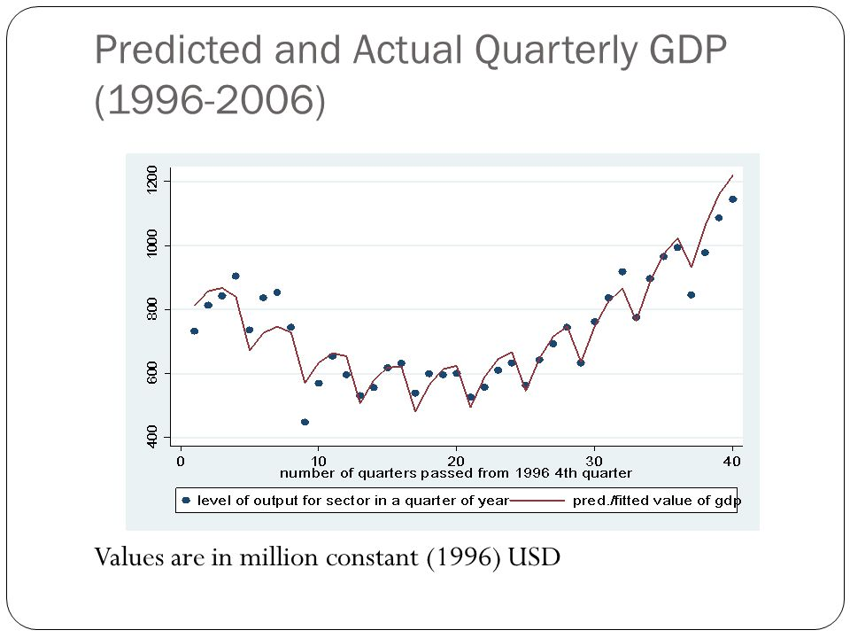 Predicted and Actual Quarterly GDP (1996-2006) Values are in million constant (1996) USD