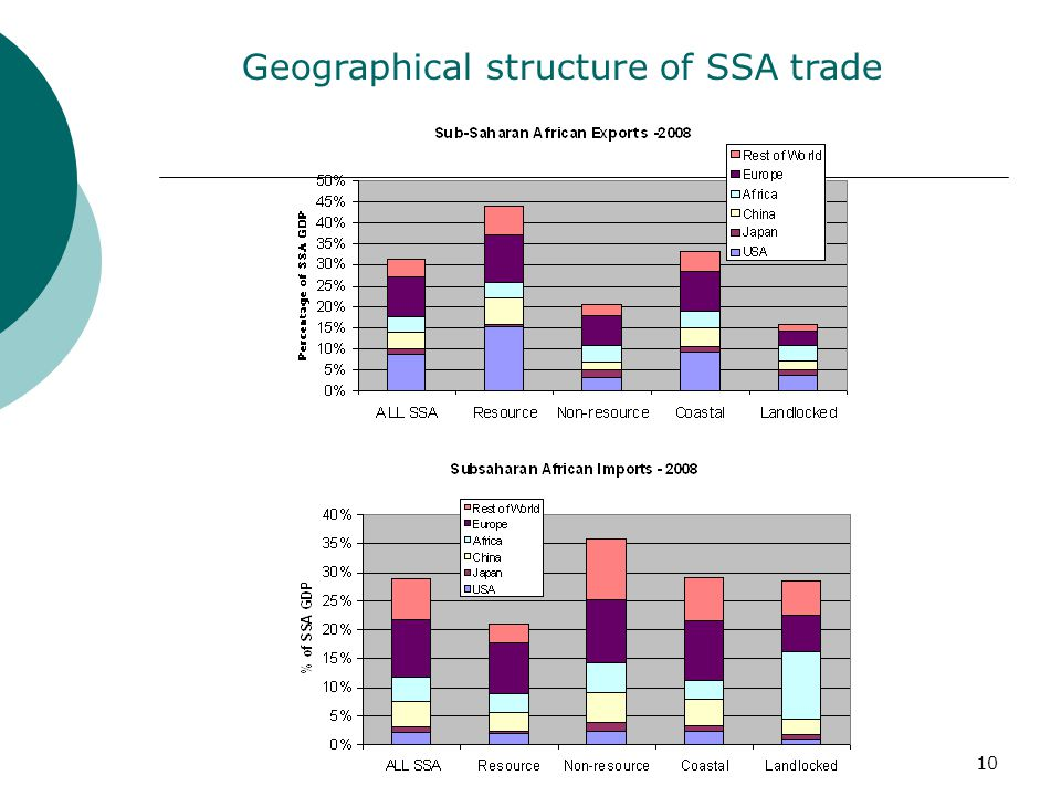 10 Geographical structure of SSA trade