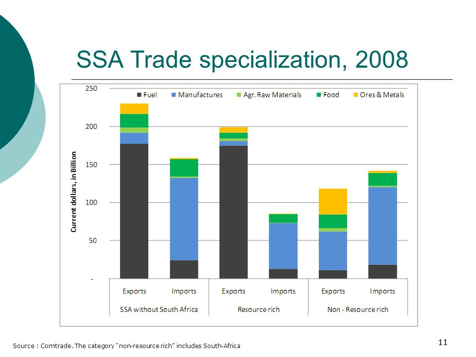 11 SSA Trade specialization, 2008 Source : Comtrade.