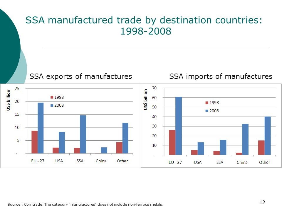 12 SSA manufactured trade by destination countries: 1998-2008 Source : Comtrade.