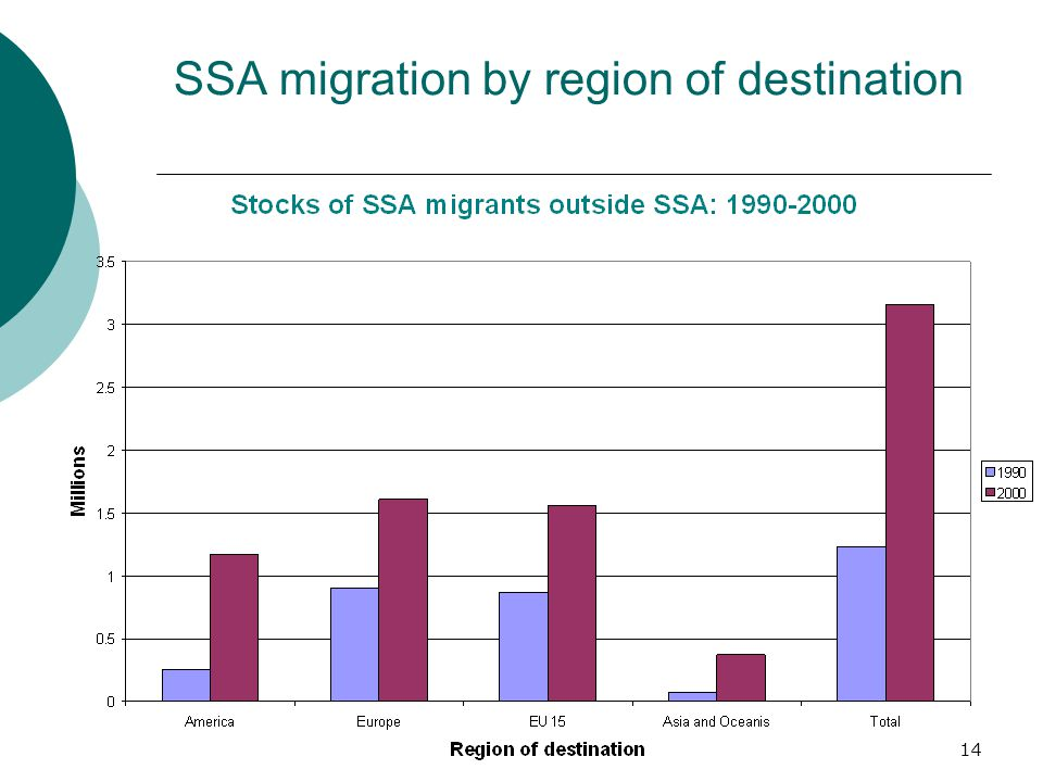 14 SSA migration by region of destination