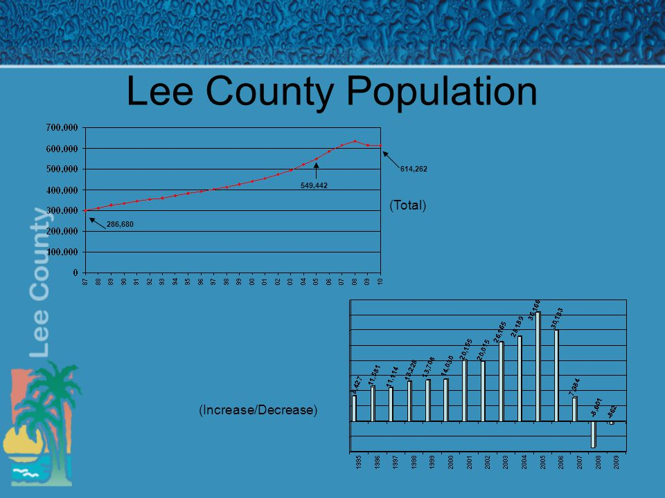 Lee County Population 286,680 549,442 614,262 (Increase/Decrease) (Total)