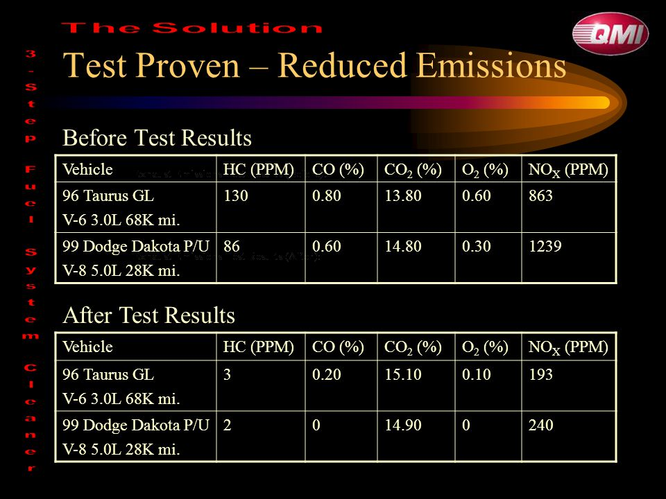 Test Proven – Reduced Emissions Before Test Results VehicleHC (PPM)CO (%)CO 2 (%)O 2 (%)NO X (PPM) 96 Taurus GL V-6 3.0L 68K mi.