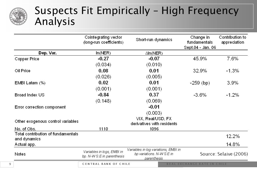 9 Suspects Fit Empirically – High Frequency Analysis C E N T R A L B A N K O F C H I L E R E A L E X C H A N G E R A T E I N C H I L E Source: Selaive
