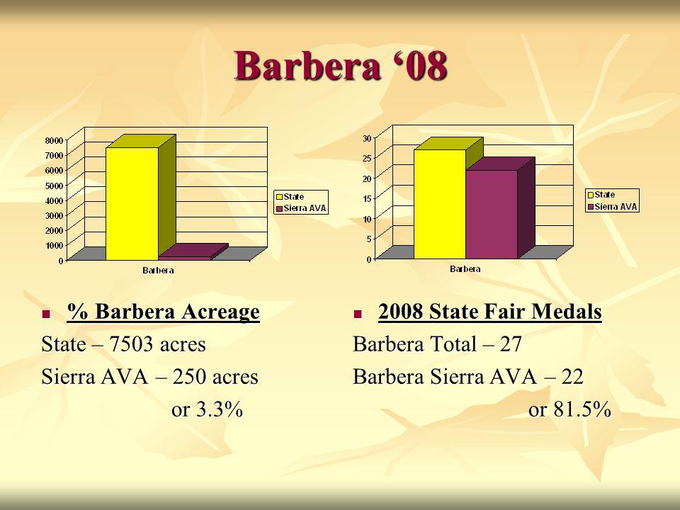 Barbera '08 % Barbera Acreage % Barbera Acreage State – 7503 acres Sierra AVA – 250 acres or 3.3% or 3.3% 2008 State Fair Medals 2008 State Fair Medal