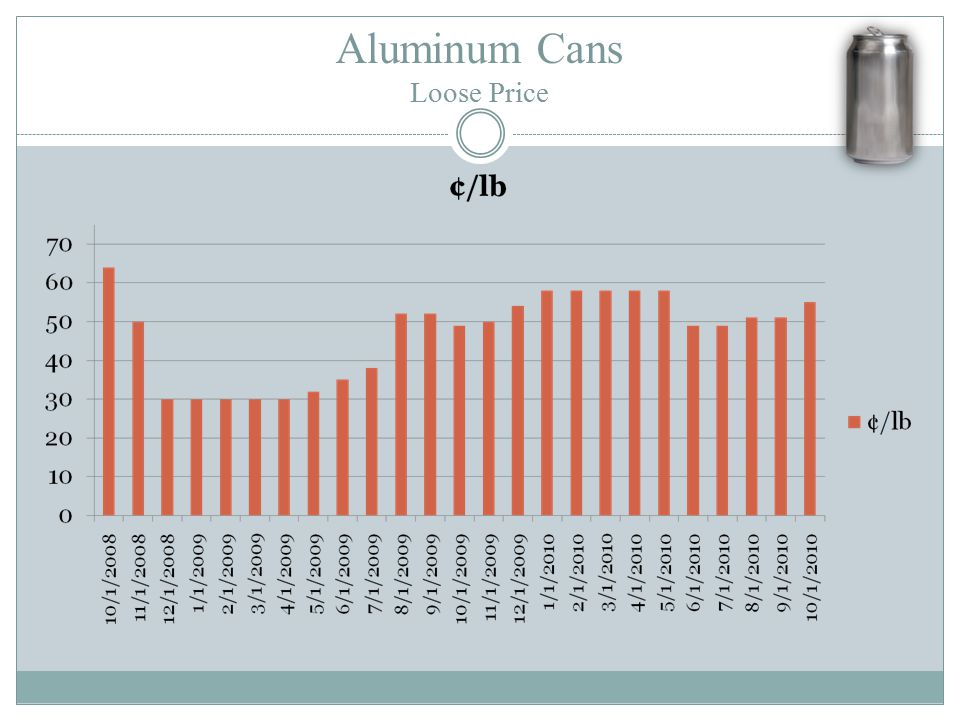 Aluminum Cans Loose Price