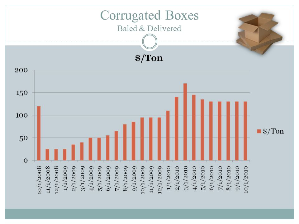 Corrugated Boxes Baled & Delivered