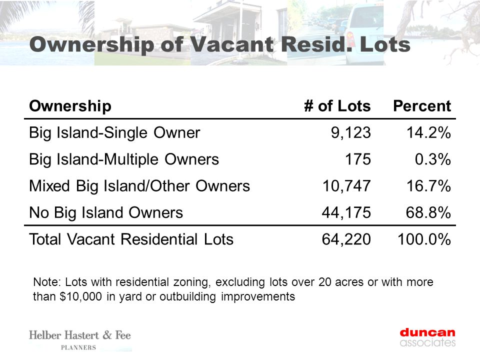 Ownership of Vacant Resid.