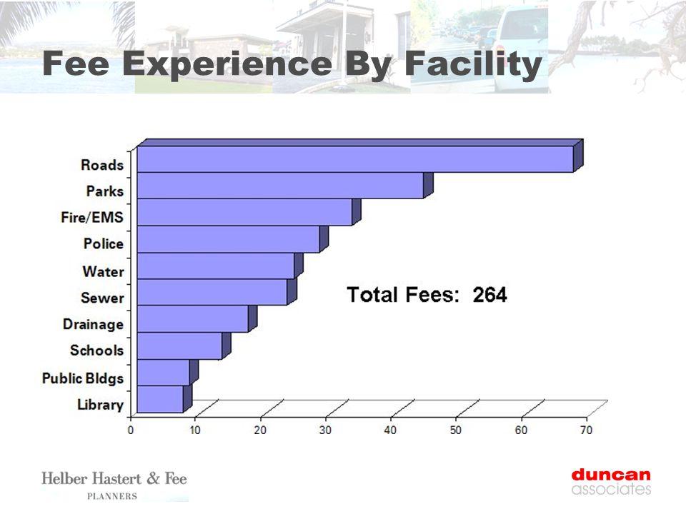 Fee Experience By Facility