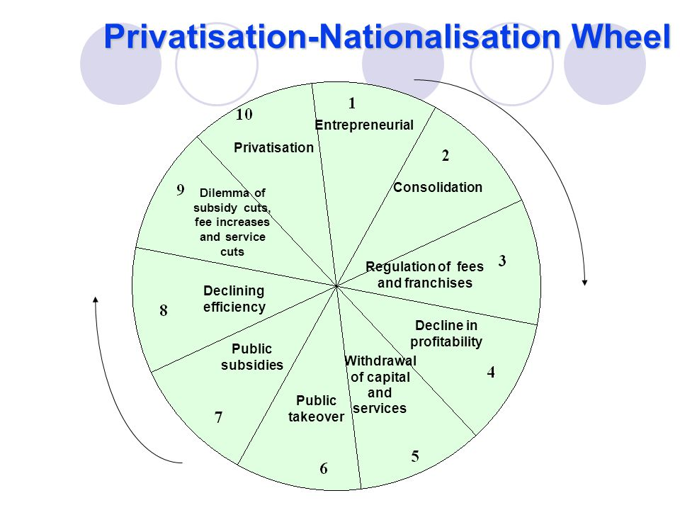 Entrepreneurial Consolidation Regulation of fees and franchises Decline in profitability Withdrawal of capital and services Public takeover Public subsidies Declining efficiency Dilemma of subsidy cuts, fee increases and service cuts Privatisation Privatisation-Nationalisation Wheel