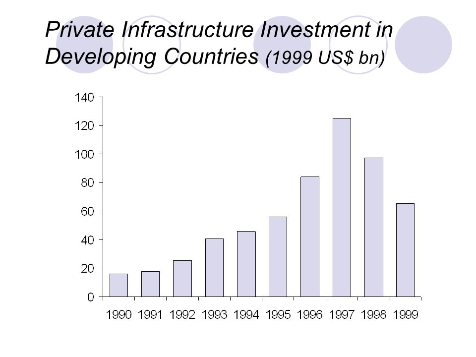Private Infrastructure Investment in Developing Countries (1999 US$ bn)