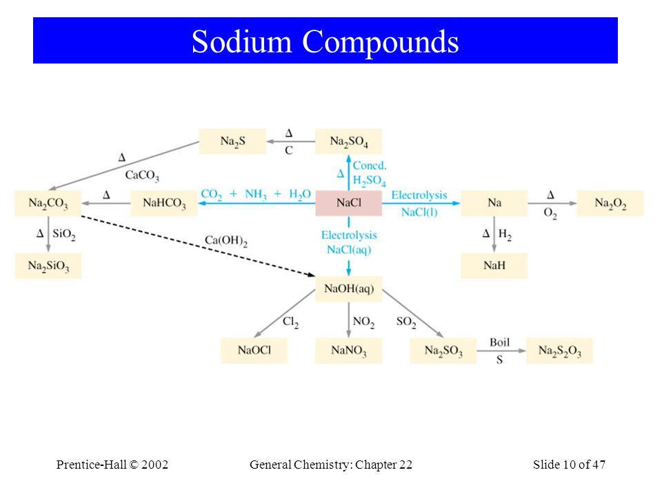 Prentice-Hall © 2002General Chemistry: Chapter 22Slide 10 of 47 Sodium Compounds