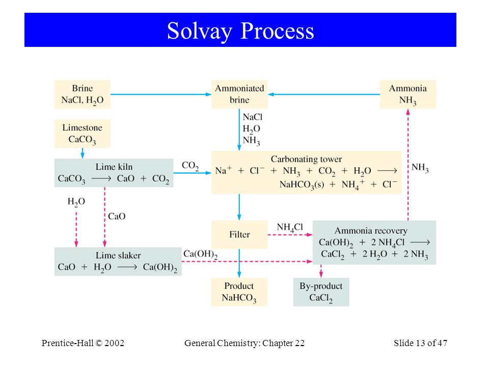 Prentice-Hall © 2002General Chemistry: Chapter 22Slide 13 of 47 Solvay Process