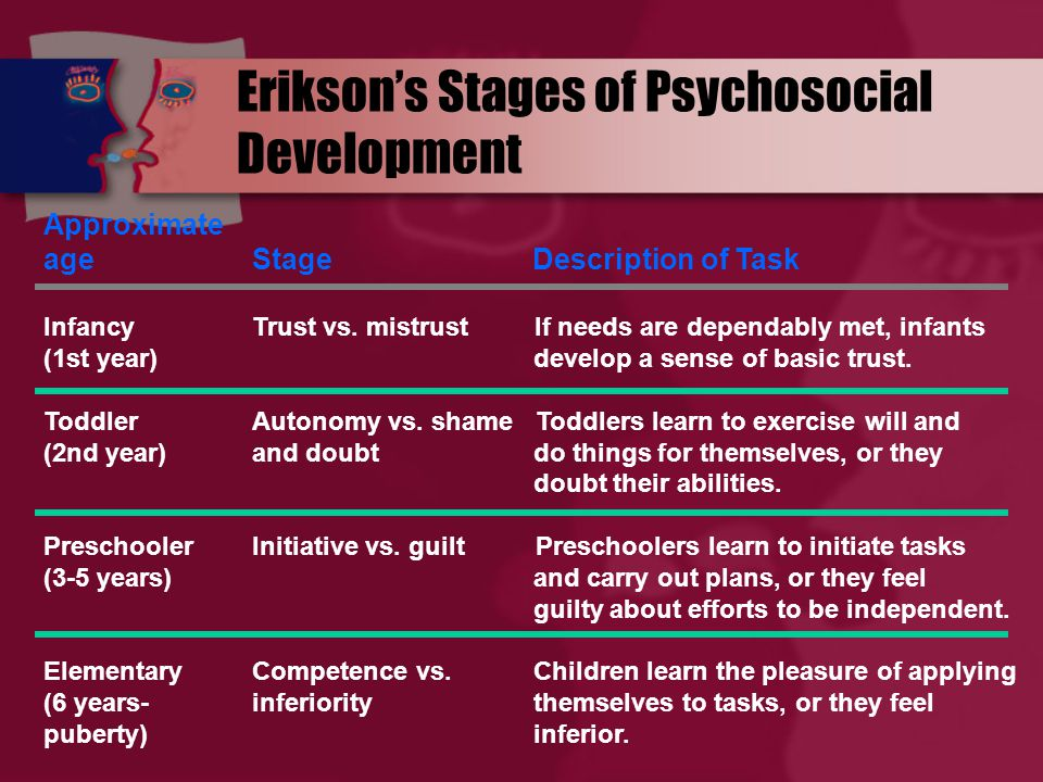 Erikson's Stages of Psychosocial Development Approximate ageStage Description of Task InfancyTrust vs.