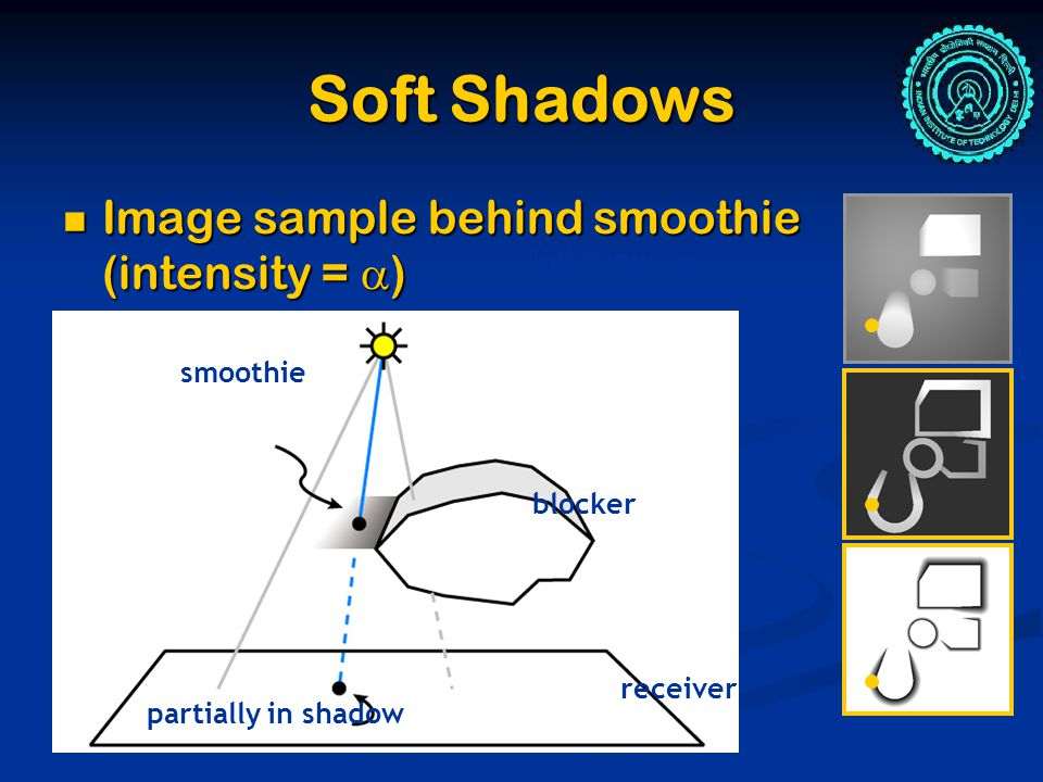Soft Shadows Image sample behind smoothie (intensity =  ) Image sample behind smoothie (intensity =  ) partially in shadow smoothie light source blocker receiver