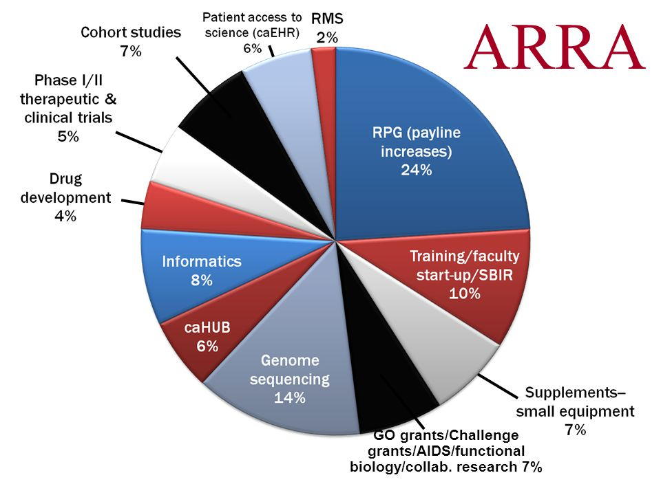 GO grants/Challenge grants/AIDS/functional biology/collab. research 7% ARRA