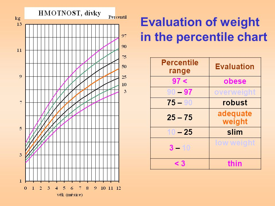 Evaluation of weight in the percentile chart Percentile range Evaluation 97 <obese 90 – 97overweight 75 – 90robust 25 – 75 adequate weight 10 – 25slim