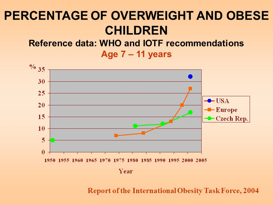 PERCENTAGE OF OVERWEIGHT AND OBESE CHILDREN Reference data: WHO and IOTF recommendations Age 7 – 11 years Report of the International Obesity Task For