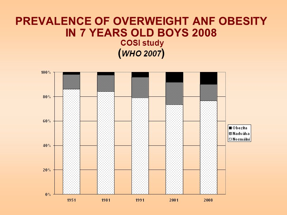 PREVALENCE OF OVERWEIGHT ANF OBESITY IN 7 YEARS OLD BOYS 2008 COSI study ( WHO 2007 )