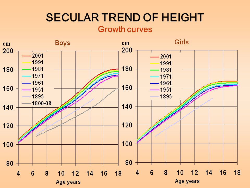 SECULAR TREND OF HEIGHT Growth curves