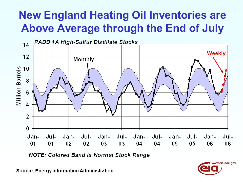 New England Heating Oil Inventories are Above Average through the End of July Monthly Source: Energy Information Administration.