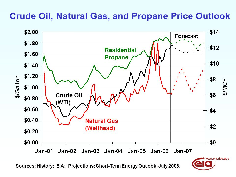 Crude Oil, Natural Gas, and Propane Price Outlook Sources: History: EIA; Projections: Short-Term Energy Outlook, July 2006.