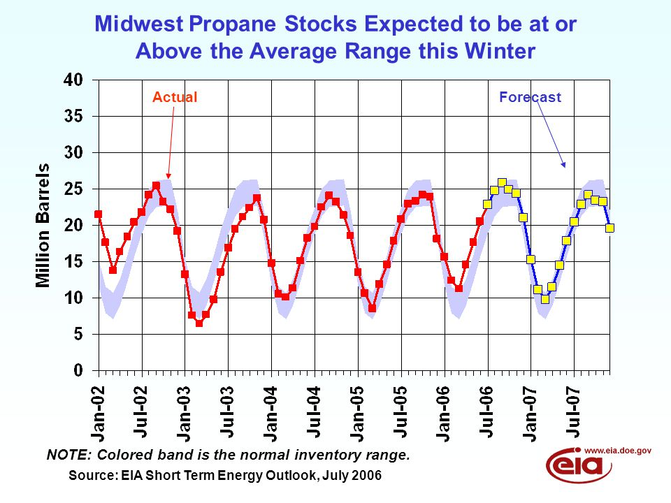 Midwest Propane Stocks Expected to be at or Above the Average Range this Winter ActualForecast NOTE: Colored band is the normal inventory range.
