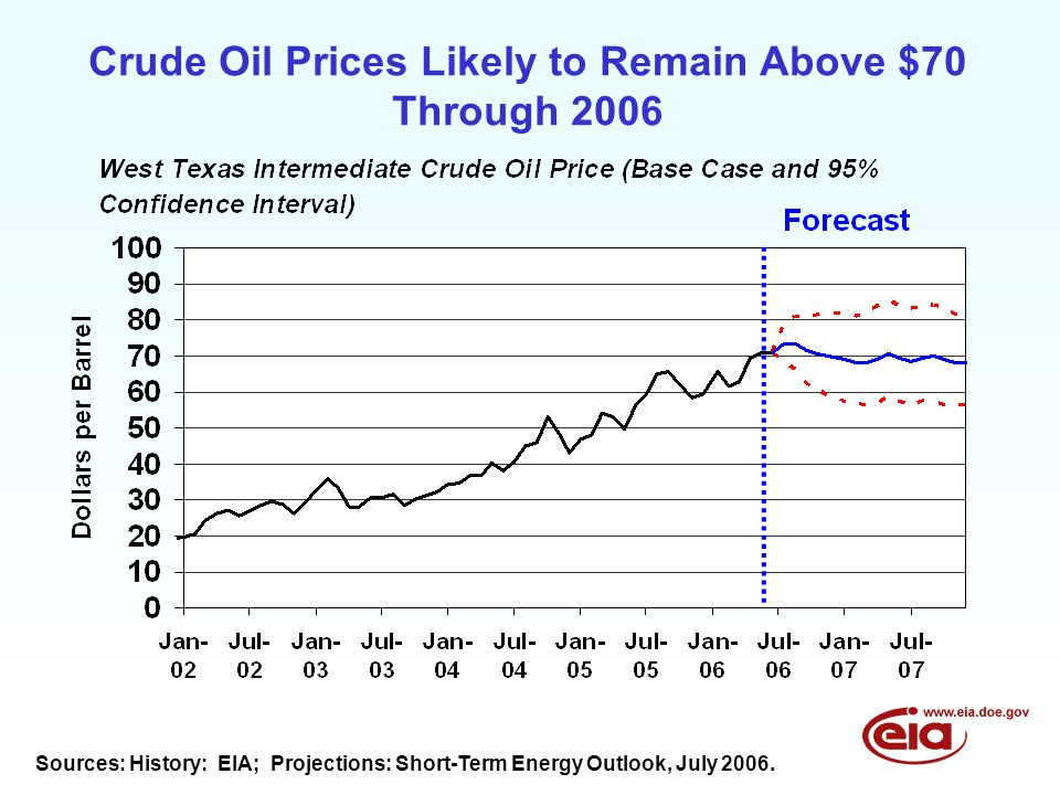 Crude Oil Prices Likely to Remain Above $70 Through 2006 Sources: History: EIA; Projections: Short-Term Energy Outlook, July 2006.