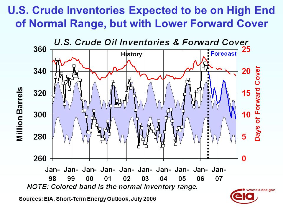 U.S. Crude Inventories Expected to be on High End of Normal Range, but with Lower Forward Cover Sources: EIA, Short-Term Energy Outlook, July 2006 His