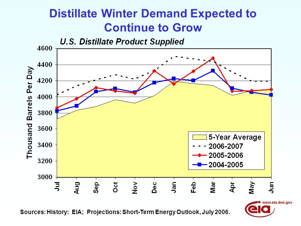 Distillate Winter Demand Expected to Continue to Grow Sources: History: EIA; Projections: Short-Term Energy Outlook, July 2006.