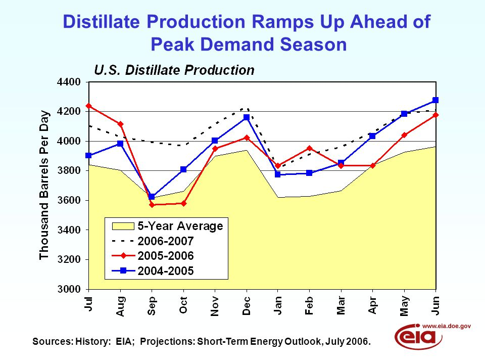 Distillate Production Ramps Up Ahead of Peak Demand Season Sources: History: EIA; Projections: Short-Term Energy Outlook, July 2006.