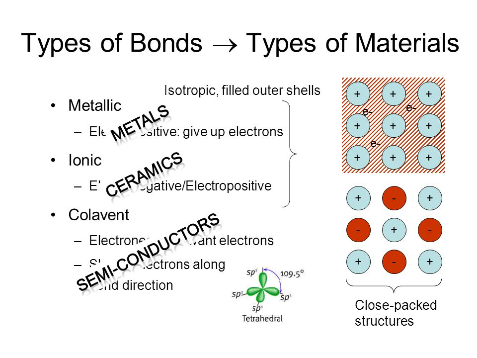 Metallic –Electropositive: give up electrons Ionic –Electronegative/Electropositive Colavent –Electronegative: want electrons –Shared electrons along bond direction Types of Bonds  Types of Materials Isotropic, filled outer shells +-+ -+- +-+ +++ +++ +++ e- Close-packed structures