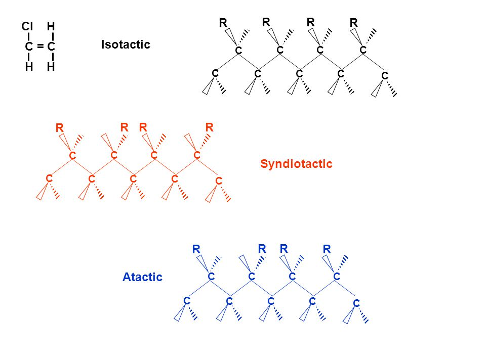 C CCC C C CC C R RR R C = C H H Cl H Isotactic C CCC C C CC C R RRR Syndiotactic CCCC C C CC C R RR R Atactic