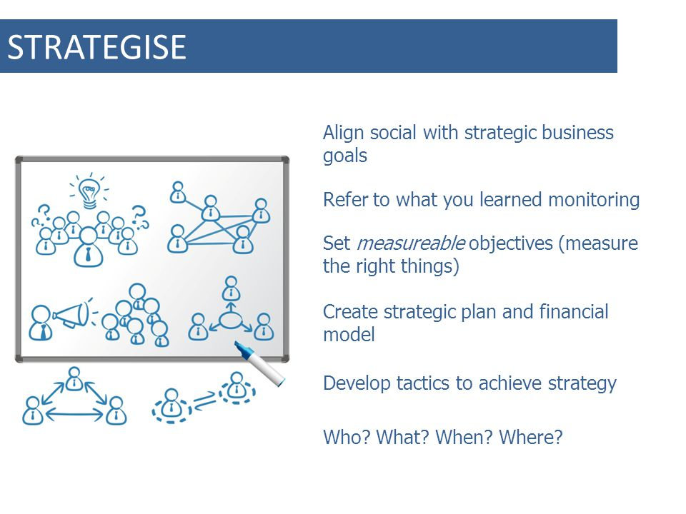 STRATEGISE Align social with strategic business goals Set measureable objectives (measure the right things) Create strategic plan and financial model Develop tactics to achieve strategy Refer to what you learned monitoring Who.