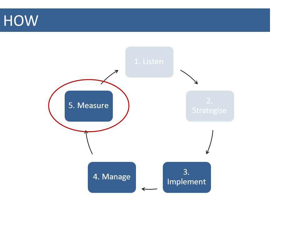 HOW 1. Listen 2. Strategise 3. Implement 4. Manage5. Measure