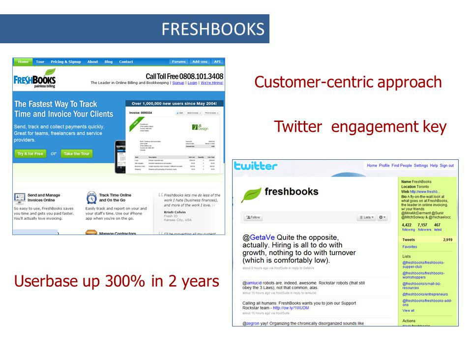 FRESHBOOKS Userbase up 300% in 2 years Customer-centric approach Twitter engagement key