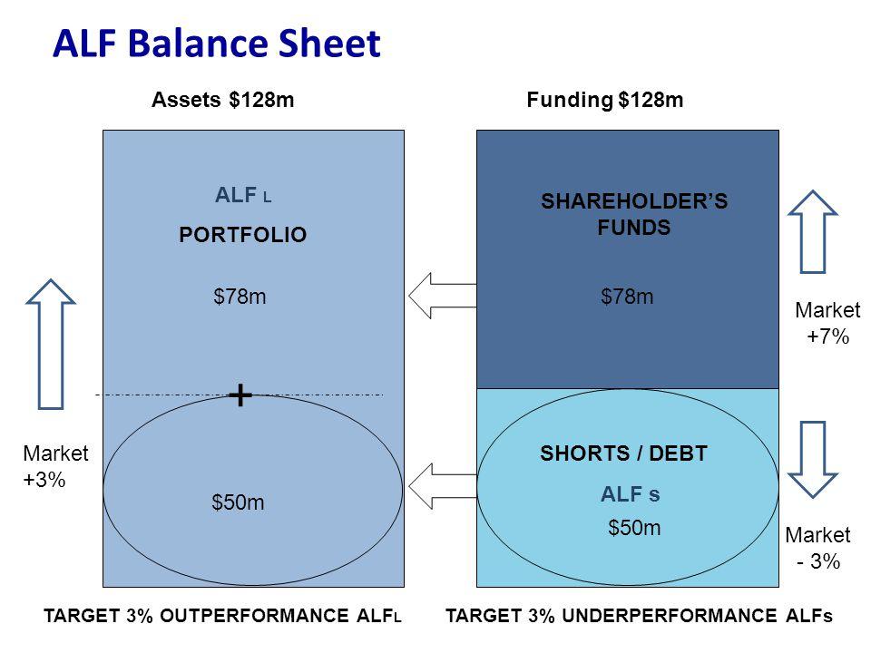 ALF L PORTFOLIO $78m $50m Assets $128m ALF Balance Sheet Funding $128m SHAREHOLDER'S FUNDS $78m SHORTS / DEBT $50m TARGET 3% OUTPERFORMANCE ALF L TARG