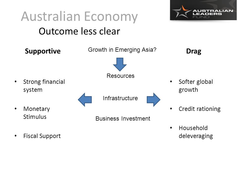 Australian Economy Outcome less clear Supportive Strong financial system Monetary Stimulus Fiscal Support Drag Softer global growth Credit rationing Household deleveraging Resources Growth in Emerging Asia.