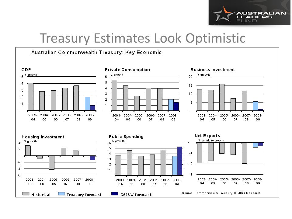 Treasury Estimates Look Optimistic