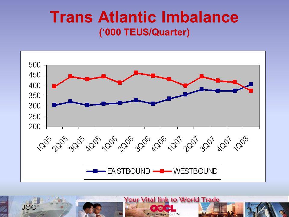 Trans Atlantic Imbalance ('000 TEUS/Quarter) JOC