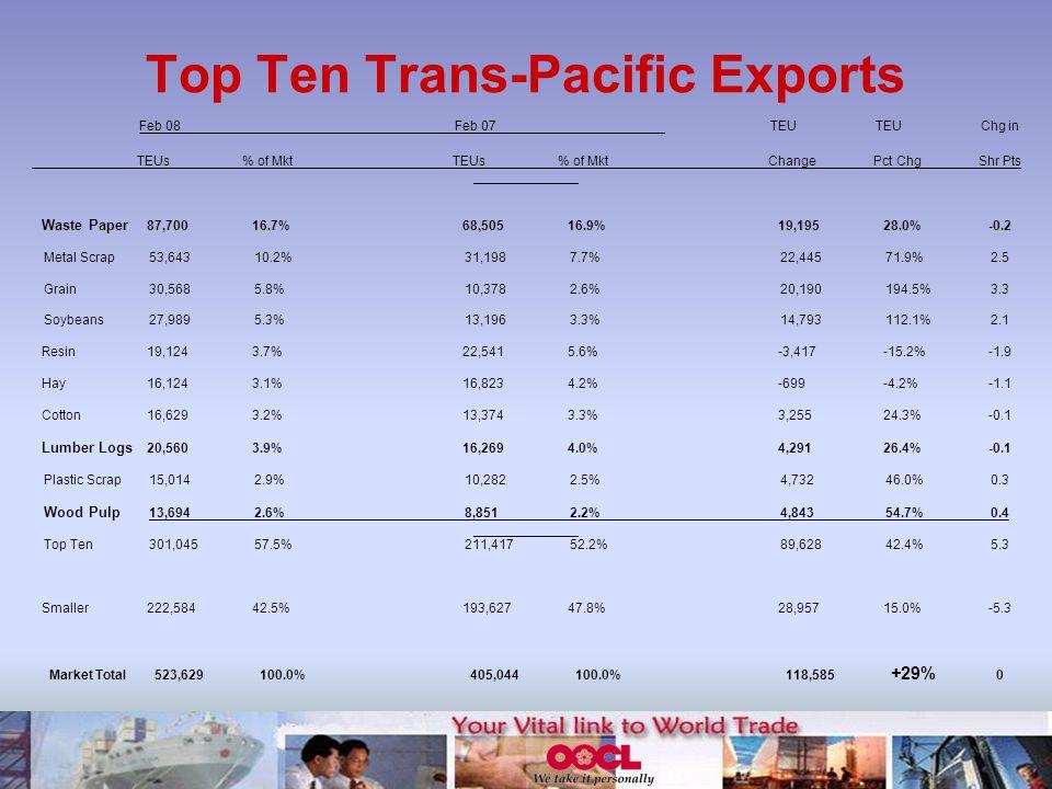 Top Ten Trans-Pacific Exports Feb 08Feb 07TEUTEUChg in TEUs% of MktTEUs% of MktChangePct ChgShr Pts Waste Paper 87,70016.7%68,50516.9%19,19528.0%-0.2 Metal Scrap53,64310.2%31,1987.7%22,44571.9%2.5 Grain30,5685.8%10,3782.6%20,190194.5%3.3 Soybeans27,9895.3%13,1963.3%14,793112.1%2.1 Resin19,1243.7%22,5415.6%-3,417-15.2%-1.9 Hay16,1243.1%16,8234.2%-699-4.2%-1.1 Cotton16,6293.2%13,3743.3%3,25524.3%-0.1 Lumber Logs 20,5603.9%16,2694.0%4,29126.4%-0.1 Plastic Scrap15,0142.9%10,2822.5%4,73246.0%0.3 Wood Pulp 13,6942.6%8,8512.2%4,84354.7%0.4 Top Ten 301,04557.5%211,41752.2%89,62842.4%5.3 Smaller222,58442.5%193,62747.8%28,95715.0%-5.3 Market Total523,629100.0%405,044100.0%118,585 +29% 0