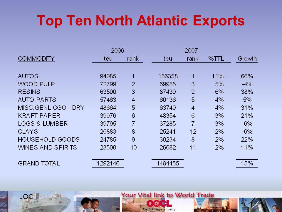 Top Ten North Atlantic Exports JOC