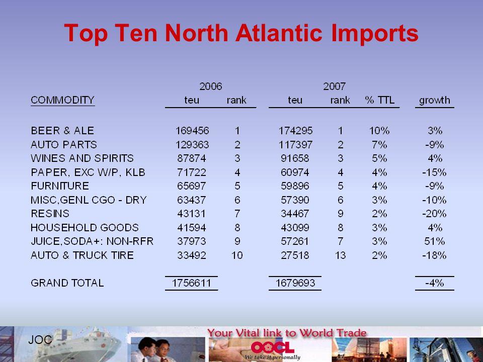 Top Ten North Atlantic Imports JOC
