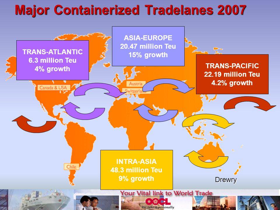 TRANS-ATLANTIC 6.3 million Teu 4% growth ASIA-EUROPE 20.47 million Teu 15% growth TRANS-PACIFIC 22.19 million Teu 4.2% growth INTRA-ASIA 48.3 million Teu 9% growth Major Containerized Tradelanes 2007 Drewry