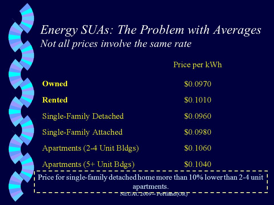 NEUAC 2009 -- Portland (OR) Energy SUAs: The Problem with Averages Not all prices involve the same rate Price for single-family detached home more than 10% lower than 2-4 unit apartments.
