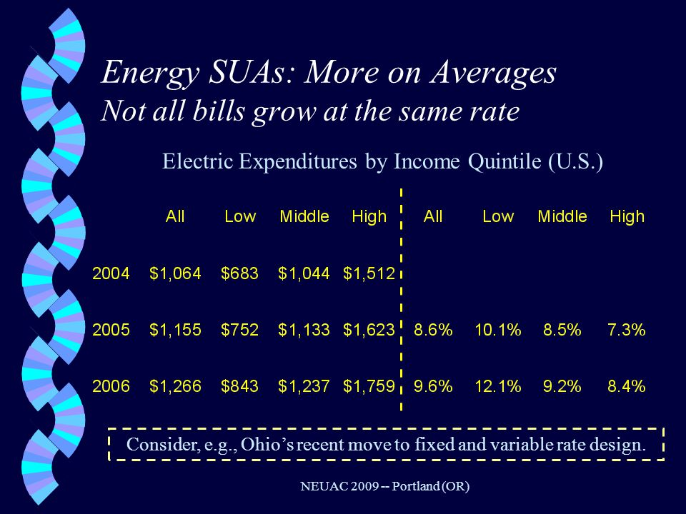 NEUAC 2009 -- Portland (OR) Energy SUAs: More on Averages Not all bills grow at the same rate Electric Expenditures by Income Quintile (U.S.) Consider, e.g., Ohio's recent move to fixed and variable rate design.